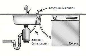 Как подключить посудомоечную машину самостоятельно, своими руками